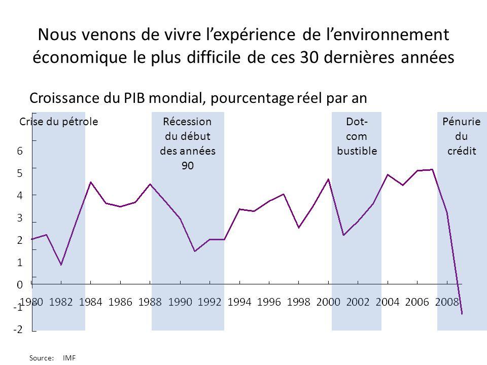 Nous venons de vivre lexpérience de lenvironnement économique le plus difficile de ces 30 dernières années Croissance du PIB mondial, pourcentage réel par an Crise du pétroleRécession du début des années 90 Dot- com bustible Pénurie du crédit Source:IMF