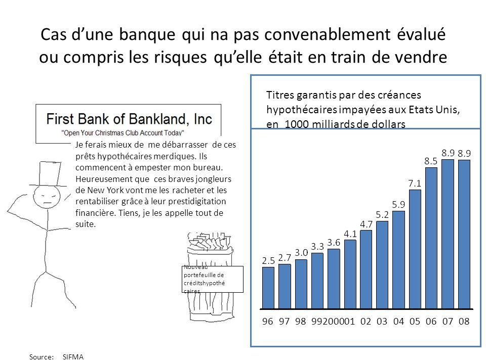 Cas des banques dinvestissements qui étaient trop éloignées de la clientèle pour comprendre les risques (Etats-Unis) Source:Realtytrac Propriétés avec activité de verrouillage, 000 (Etats-Unis) Q4Q1 Q2 Q3Q4Q1Q2Q3 200720082009 Cest vrai que prises de manière séparée, ces créances sont foireuses.