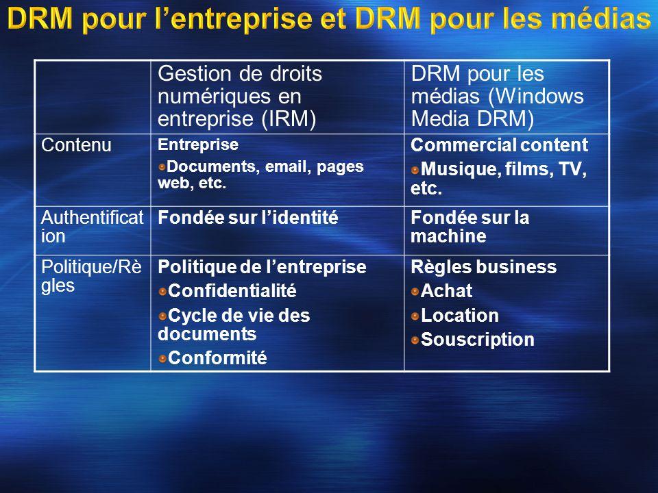DRM pour lentreprise et DRM pour les médias Gestion de droits numériques en entreprise (IRM) DRM pour les médias (Windows Media DRM) Contenu Entrepris
