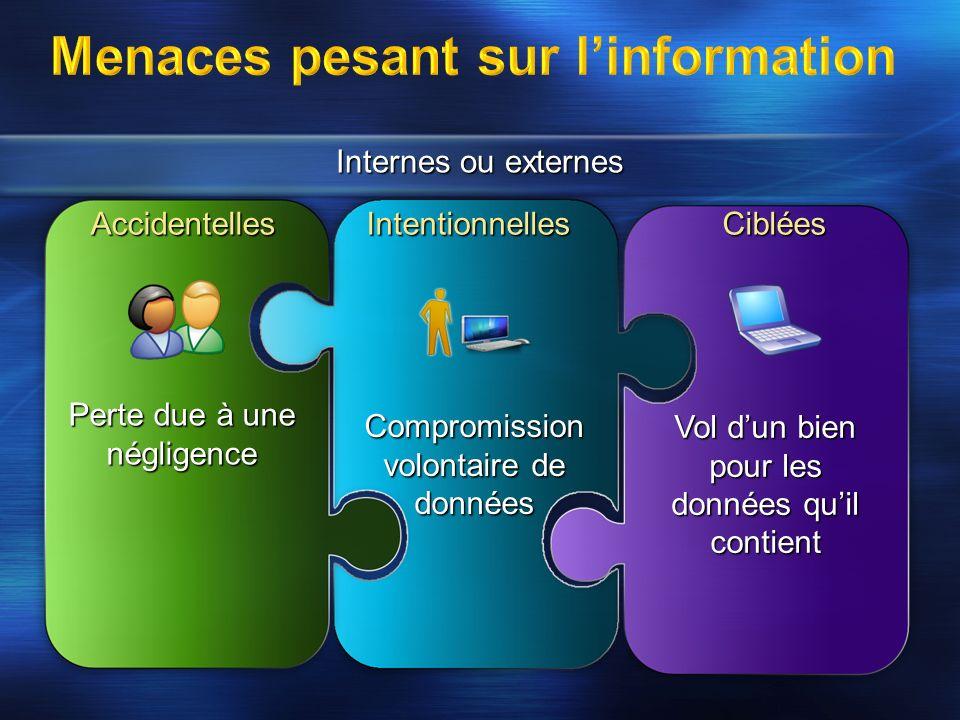 Compromission volontaire de données Vol dun bien pour les données quil contient Perte due à une négligence Internes ou externes IntentionnellesAcciden