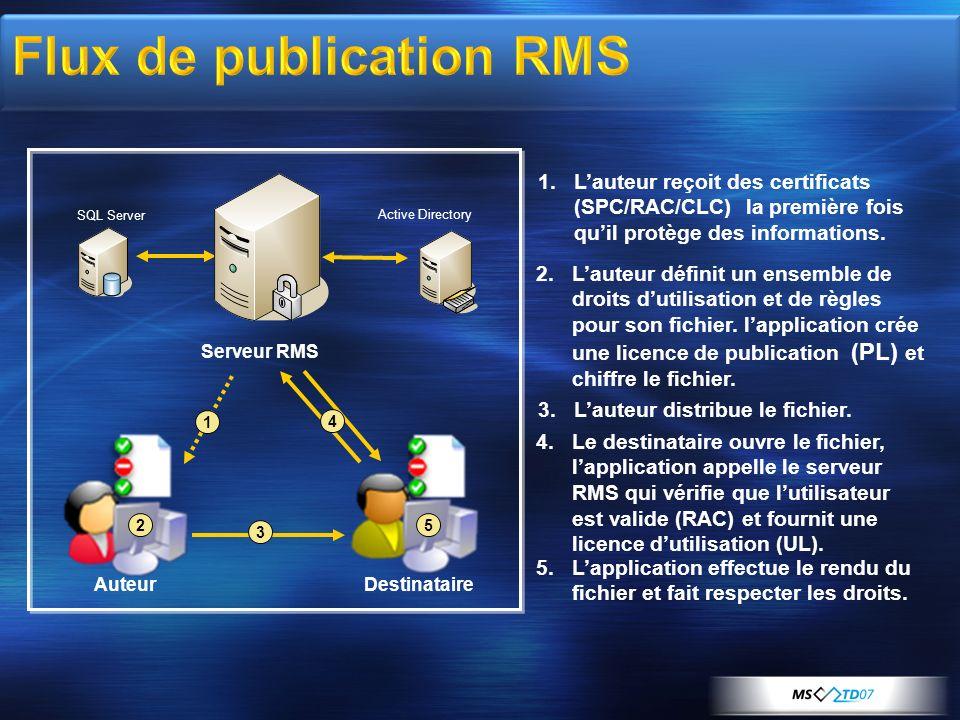 AuteurDestinataire Serveur RMS SQL Server Active Directory 2 3 4 5 2.Lauteur définit un ensemble de droits dutilisation et de règles pour son fichier.