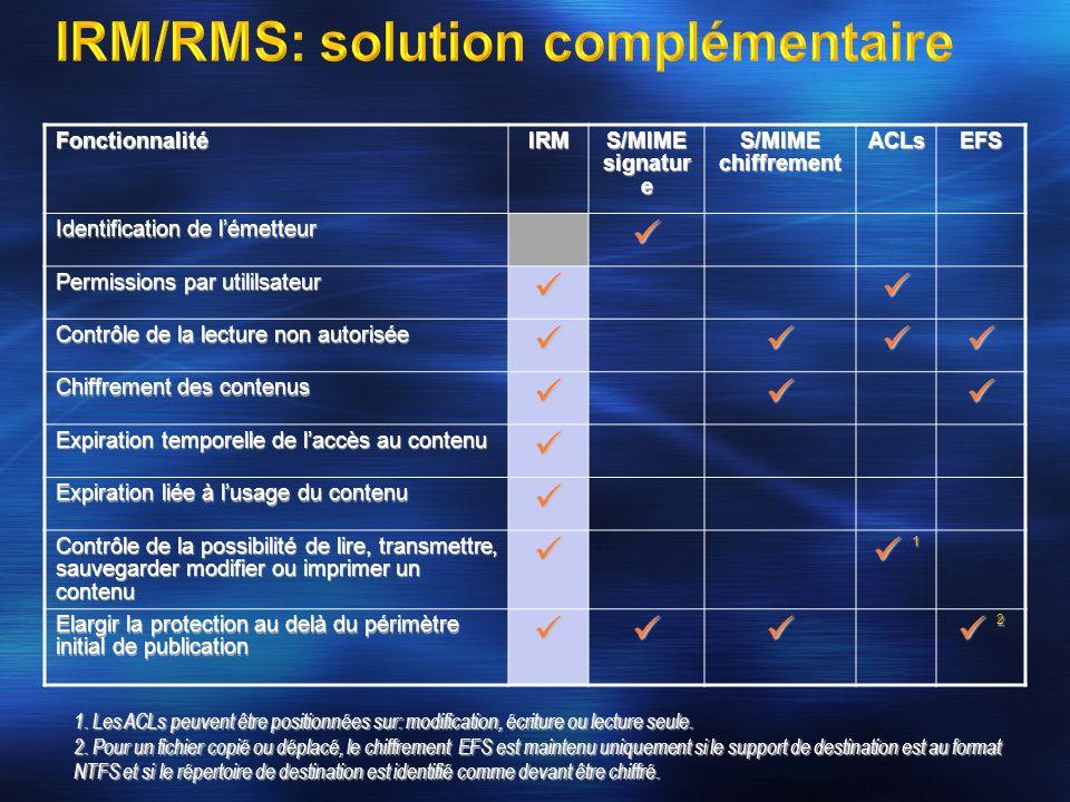 FonctionnalitéIRM S/MIME signatur e S/MIME chiffrement ACLsEFS Identification de lémetteur Permissions par utililsateur Contrôle de la lecture non aut