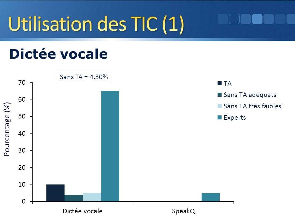 Dictée vocale Pourcentage (%) Sans TA = 4,30%