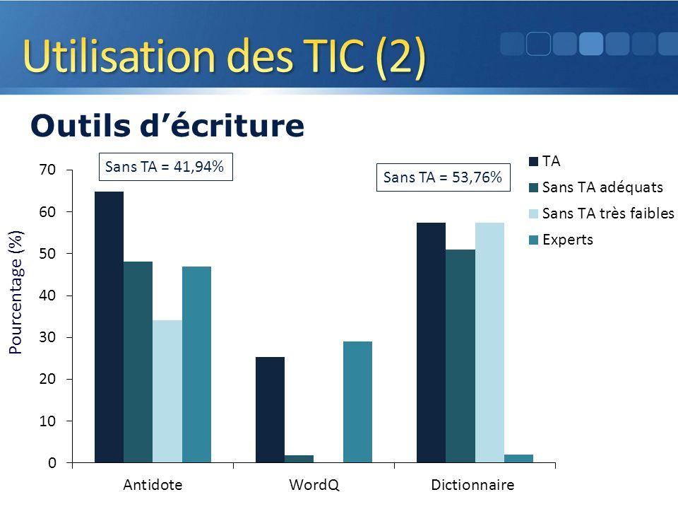Pourcentage (%) Outils décriture 11 Sans TA = 41,94% Sans TA = 53,76%
