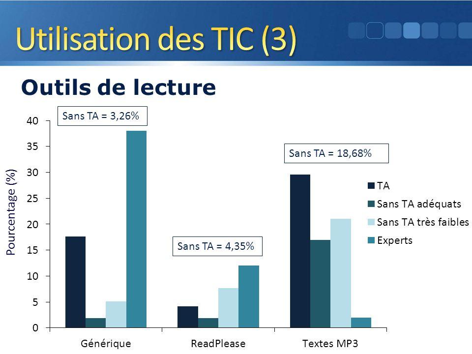 Pourcentage (%) Outils de lecture 12 Sans TA = 3,26% Sans TA = 4,35% Sans TA = 18,68%