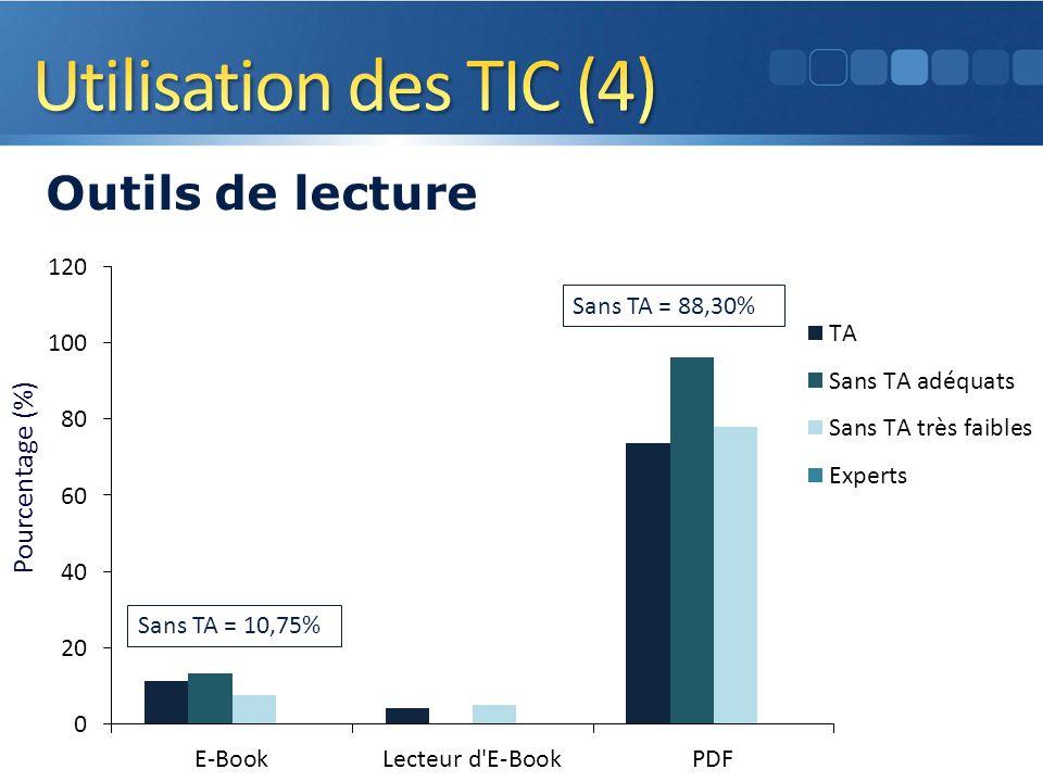 Pourcentage (%) Outils de lecture 13 Sans TA = 10,75% Sans TA = 88,30%