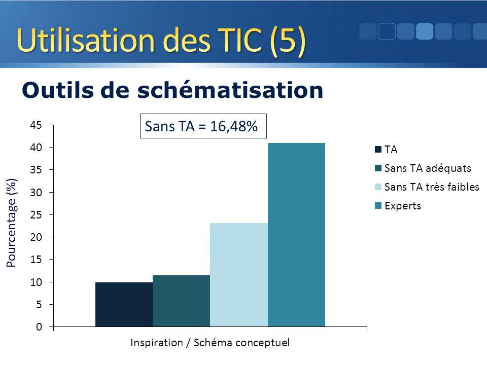 Pourcentage (%) Outils de schématisation 14 Sans TA = 16,48%