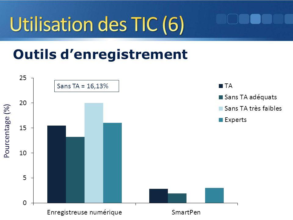 Pourcentage (%) Outils denregistrement 15 Sans TA = 16,13%