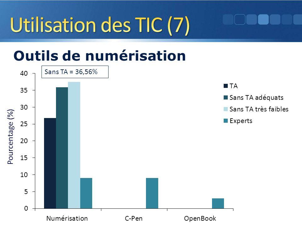 Pourcentage (%) Outils de numérisation 16 Sans TA = 36,56%