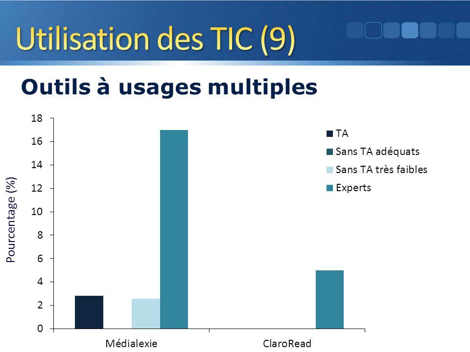 Pourcentage (%) Outils à usages multiples 18