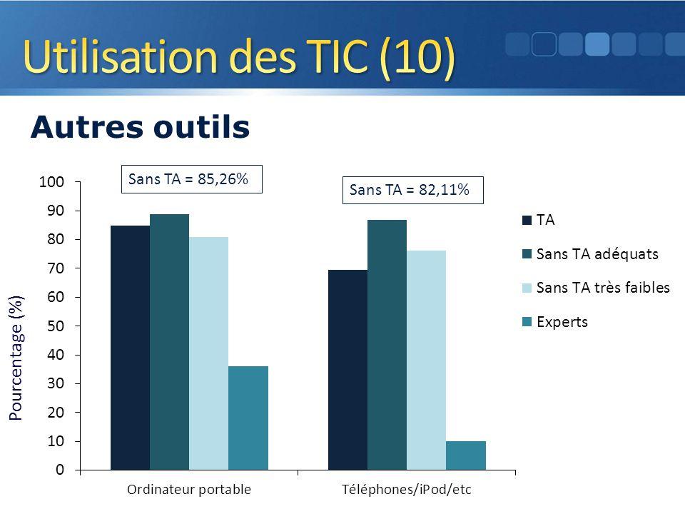 Pourcentage (%) Autres outils 19 Sans TA = 85,26% Sans TA = 82,11%
