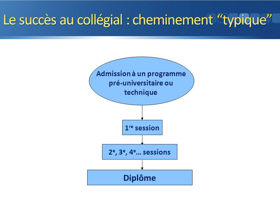 Pas daccommodement Résultats plus faibles que ceux sans TA Session supplémentaire Faible satisfaction 1 re session 2 e, 3 e, 4 e … sessions Diplôme Admission à un programme pré-universitaire ou technique 3