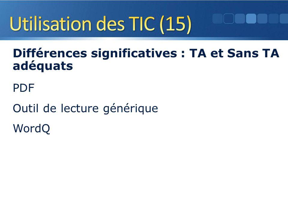 Différences significatives : TA et Sans TA adéquats PDF Outil de lecture générique WordQ 24