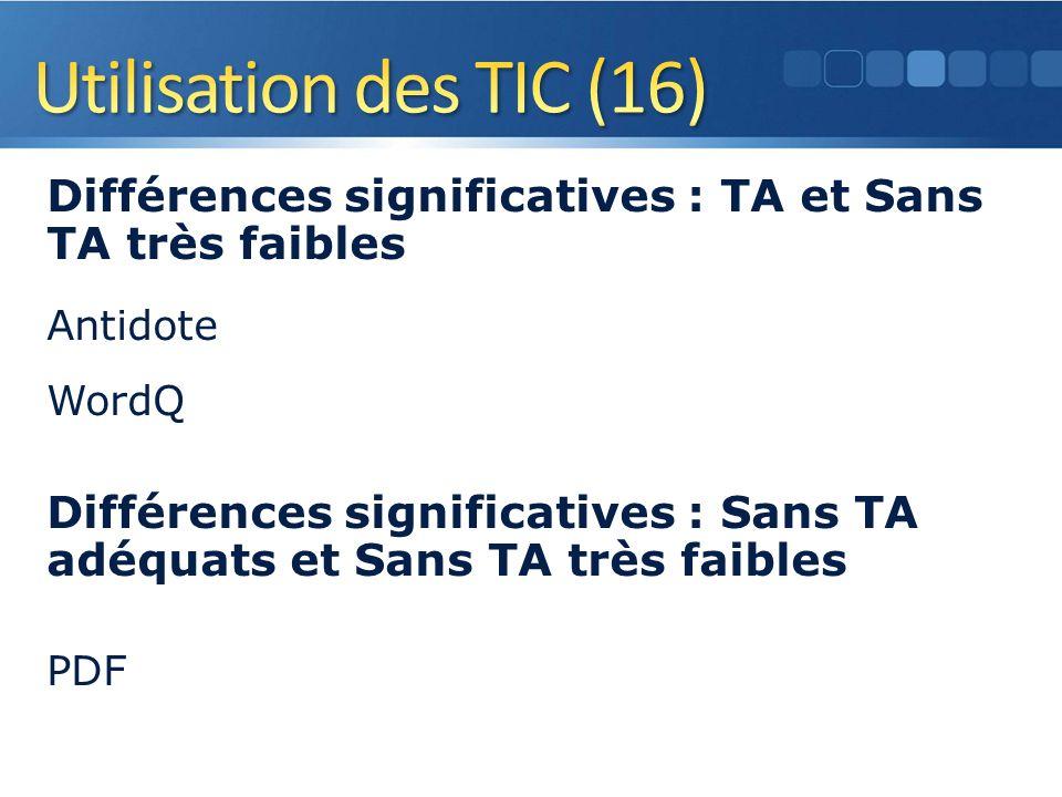 Différences significatives : TA et Sans TA très faibles Antidote WordQ Différences significatives : Sans TA adéquats et Sans TA très faibles PDF 25