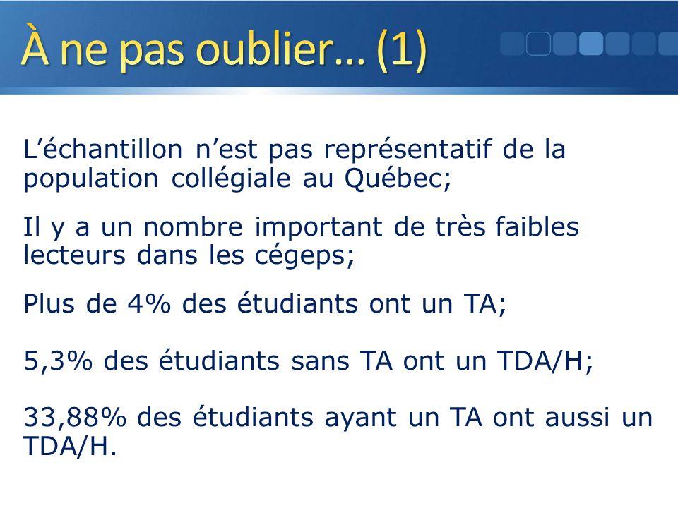 Léchantillon nest pas représentatif de la population collégiale au Québec; Il y a un nombre important de très faibles lecteurs dans les cégeps; Plus de 4% des étudiants ont un TA; 5,3% des étudiants sans TA ont un TDA/H; 33,88% des étudiants ayant un TA ont aussi un TDA/H.