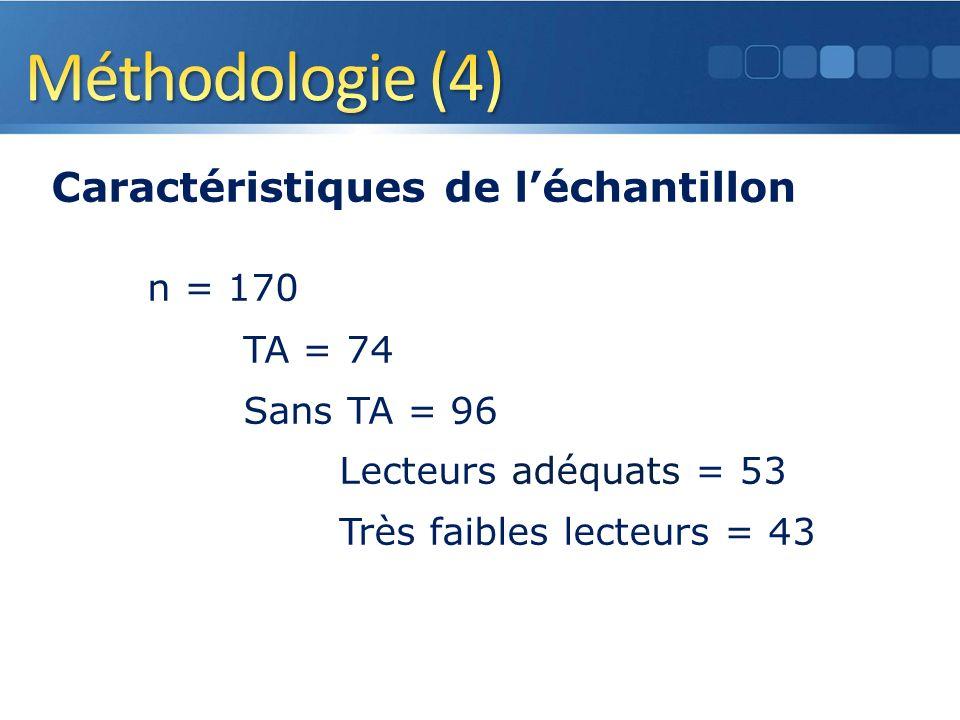 Caractéristiques de léchantillon n = 170 TA = 74 Sans TA = 96 Lecteurs adéquats = 53 Très faibles lecteurs = 43