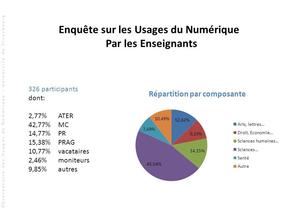 326 participants dont: 2,77% ATER 42,77%MC 14,77%PR 15,38% PRAG 10,77% vacataires 2,46% moniteurs 9,85%autres Enquête sur les Usages du Numérique Par les Enseignants Observatoire des Usages du Numérique - Université de Strasbourg