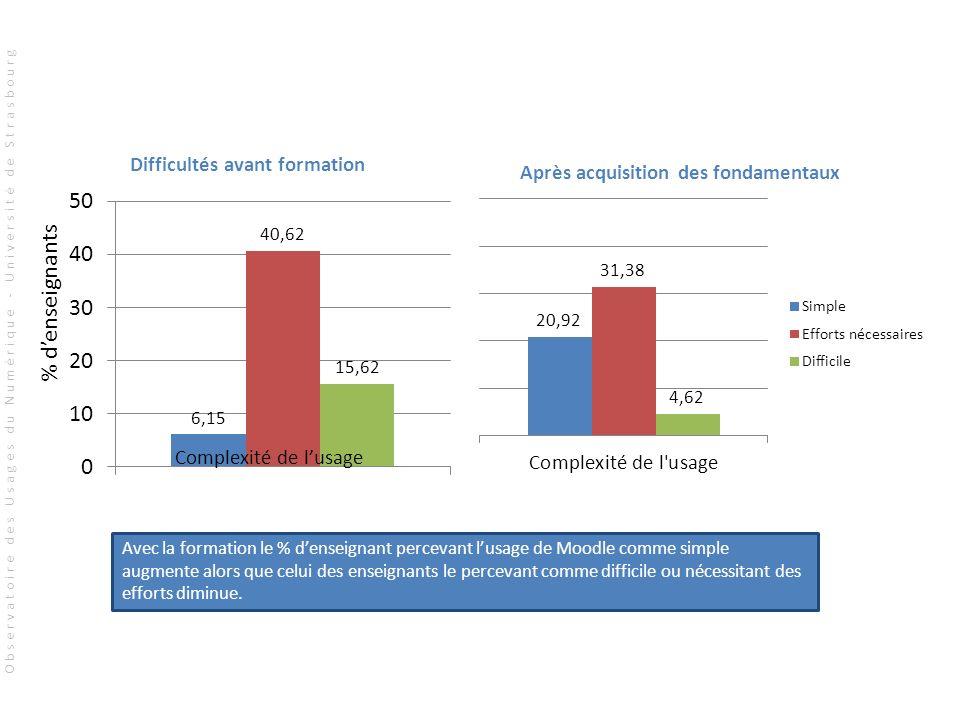 % denseignants Complexité de lusage Difficultés avant formation Après acquisition des fondamentaux Avec la formation le % denseignant percevant lusage