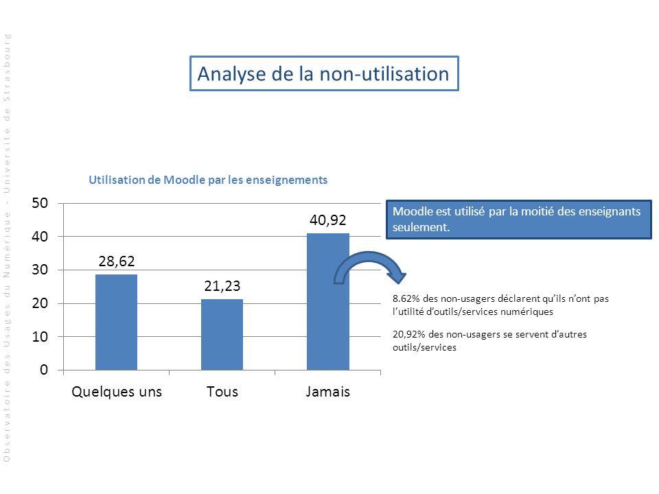 Moodle est utilisé par la moitié des enseignants seulement. 8.62% des non-usagers déclarent quils nont pas lutilité doutils/services numériques 20,92%