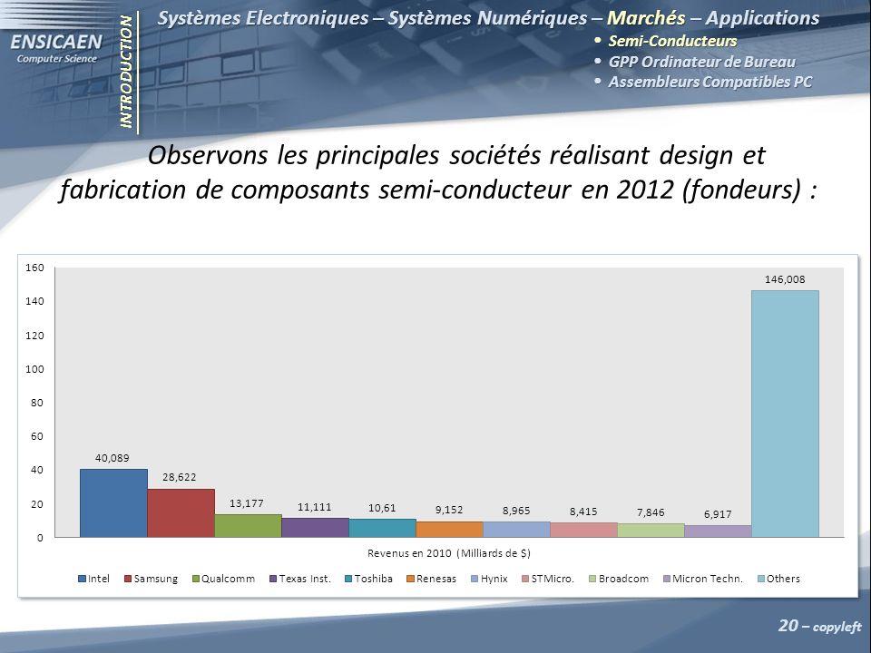 INTRODUCTION Systèmes Electroniques – Systèmes Numériques – Marchés – Applications Semi-Conducteurs GPP Ordinateur de Bureau Assembleurs Compatibles P