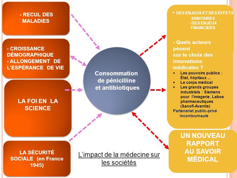 UN NOUVEAU RAPPORT AU SAVOIR MÉDICAL Consommation de pénicilline et antibiotiques - CROISSANCE DÉMOGRAPHIQUE - ALLONGEMENT DE LESPÉRANCE DE VIE LA SÉC