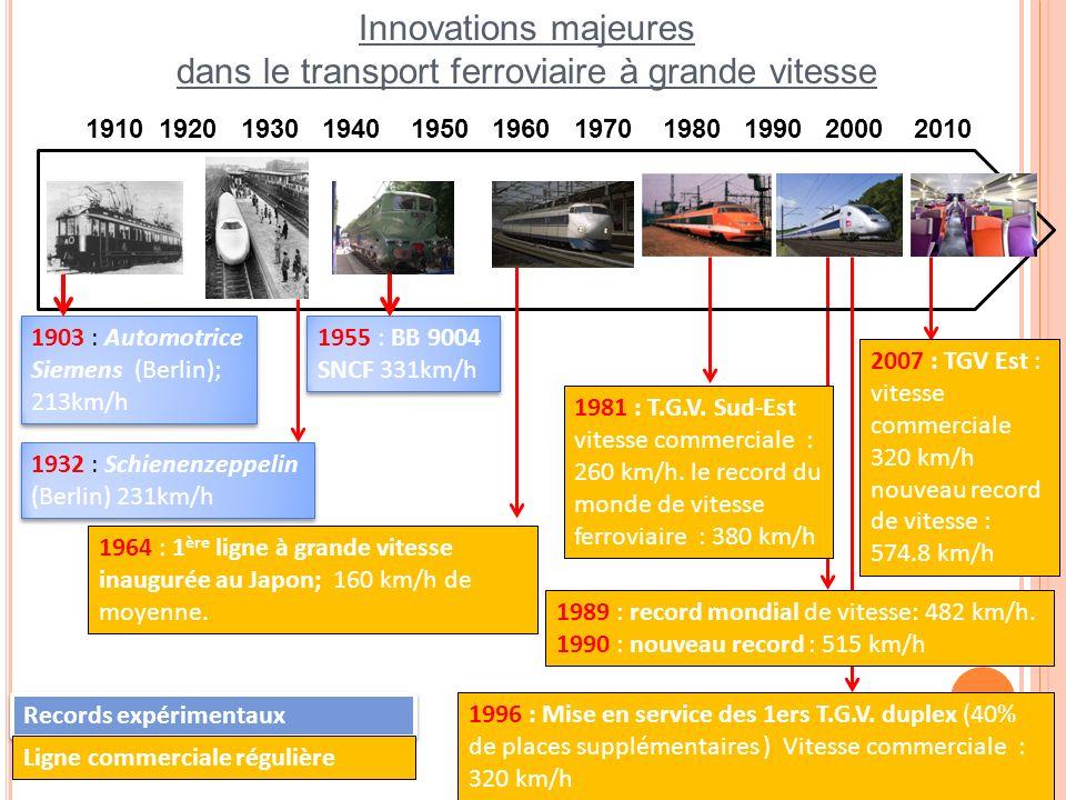 1910 1920 1930 1940 1950 1960 1970 1980 1990 2000 2010 Innovations majeures dans le transport ferroviaire à grande vitesse 1964 : 1 ère ligne à grande
