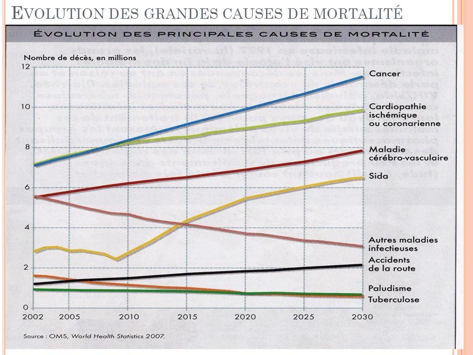 E VOLUTION DES GRANDES CAUSES DE MORTALITÉ
