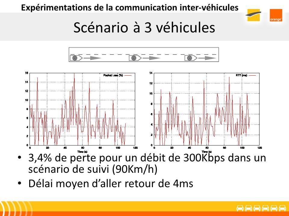 Scénario à 3 véhicules 3,4% de perte pour un débit de 300Kbps dans un scénario de suivi (90Km/h) Délai moyen daller retour de 4ms Expérimentations de