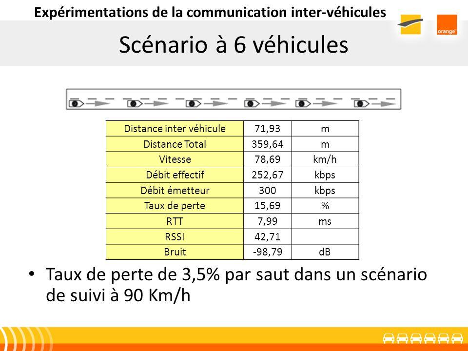 Scénario à 6 véhicules Taux de perte de 3,5% par saut dans un scénario de suivi à 90 Km/h Distance inter véhicule71,93m Distance Total359,64m Vitesse7