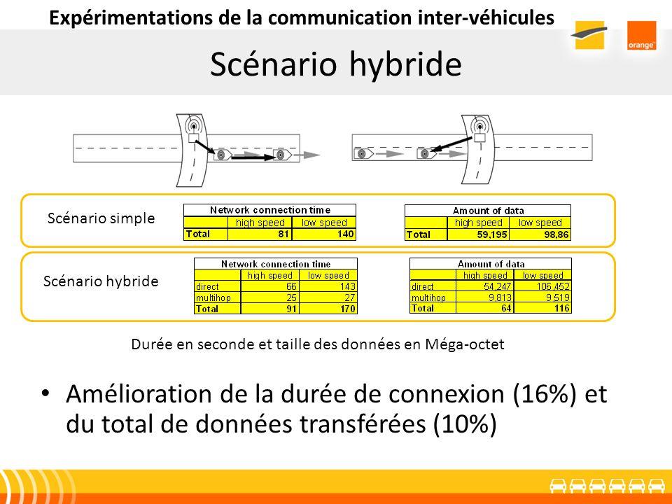 Scénario hybride Amélioration de la durée de connexion (16%) et du total de données transférées (10%) Scénario simple Scénario hybride Durée en second