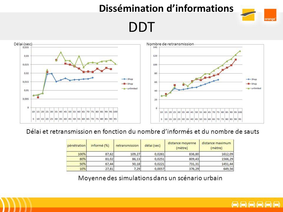 DDT Dissémination dinformations Délai et retransmission en fonction du nombre dinformés et du nombre de sauts Délai (sec)Nombre de retransmission Moye