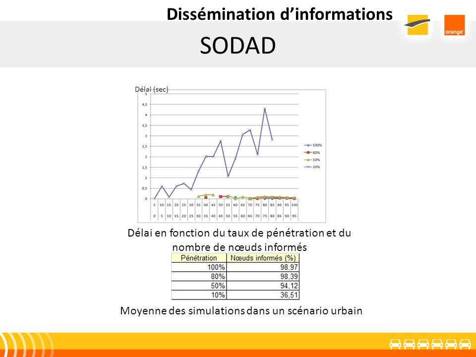 SODAD Dissémination dinformations Délai en fonction du taux de pénétration et du nombre de nœuds informés Moyenne des simulations dans un scénario urb