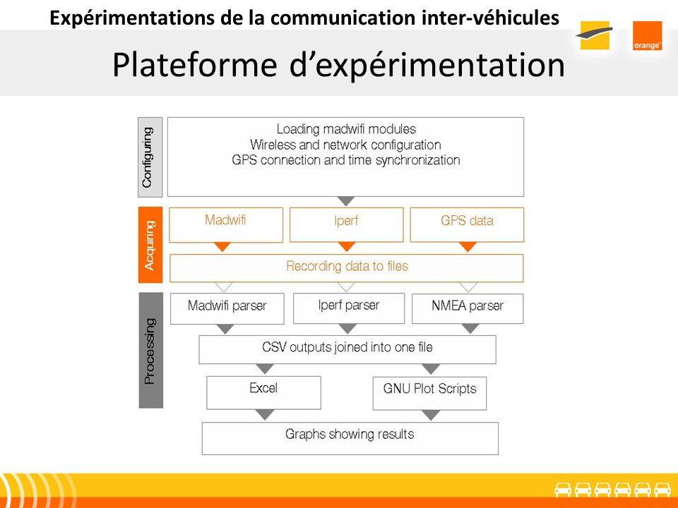 Scénario à 3 véhicules 3,4% de perte pour un débit de 300Kbps dans un scénario de suivi (90Km/h) Délai moyen daller retour de 4ms Expérimentations de la communication inter-véhicules