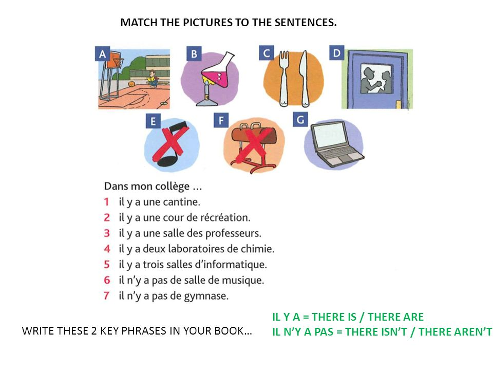 MATCH THE PICTURES TO THE SENTENCES. WRITE THESE 2 KEY PHRASES IN YOUR BOOK… IL Y A = THERE IS / THERE ARE IL NY A PAS = THERE ISNT / THERE ARENT