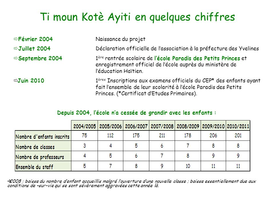 Février 2004Naissance du projet Juillet 2004 Déclaration officielle de lassociation à la préfecture des Yvelines Septembre 2004 1 ère rentrée scolaire