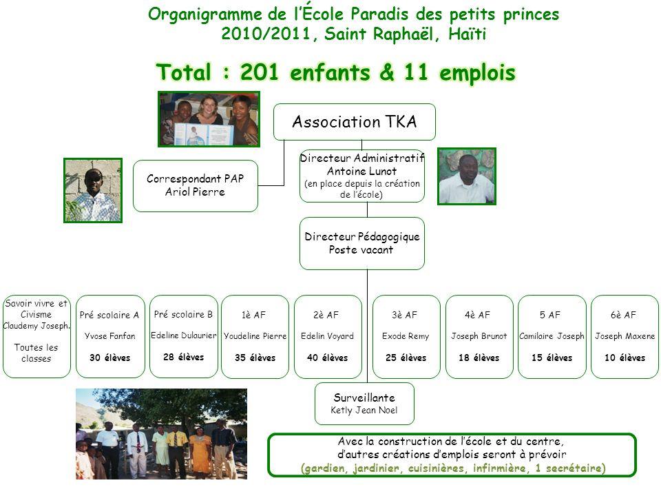 Directeur Administratif Antoine Lunot (en place depuis la création de lécole) Association TKA Surveillante Ketly Jean Noel Organigramme de lÉcole Para
