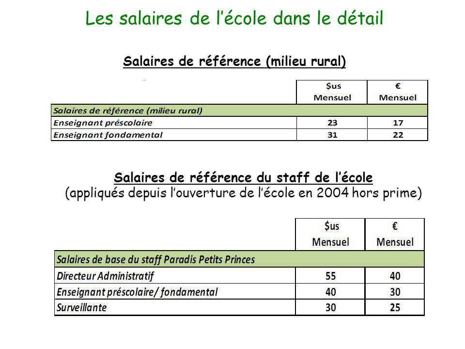 Les salaires de lécole dans le détail Salaires de référence (milieu rural) Salaires de référence du staff de lécole (appliqués depuis louverture de lé