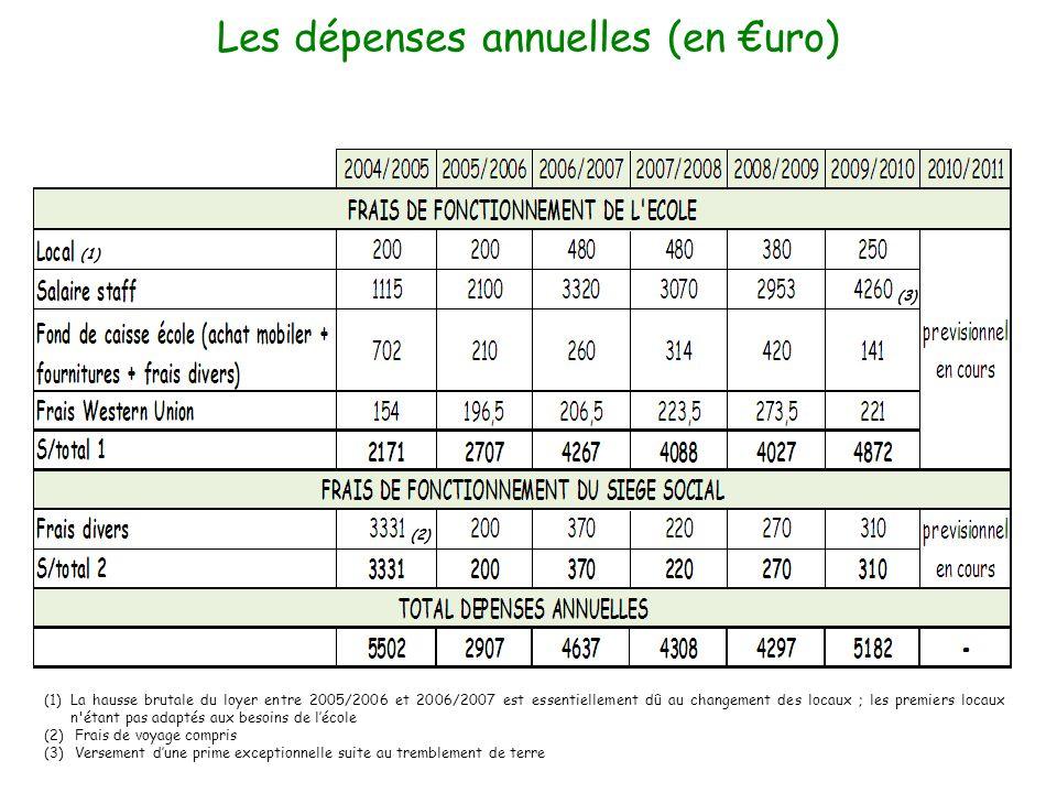 Les dépenses annuelles (en uro) (1)La hausse brutale du loyer entre 2005/2006 et 2006/2007 est essentiellement dû au changement des locaux ; les premi