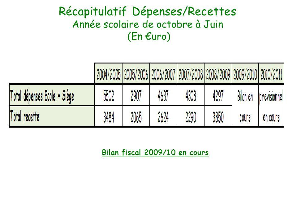 Récapitulatif Dépenses/Recettes Année scolaire de octobre à Juin (En uro) Bilan fiscal 2009/10 en cours