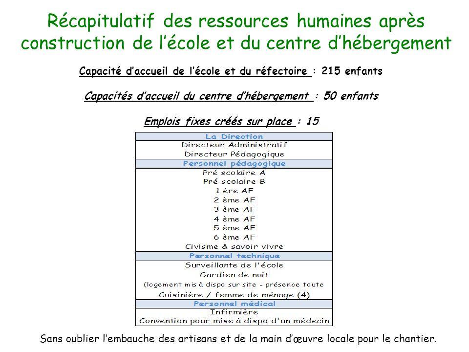 Récapitulatif des ressources humaines après construction de lécole et du centre dhébergement Capacité daccueil de lécole et du réfectoire : 215 enfant