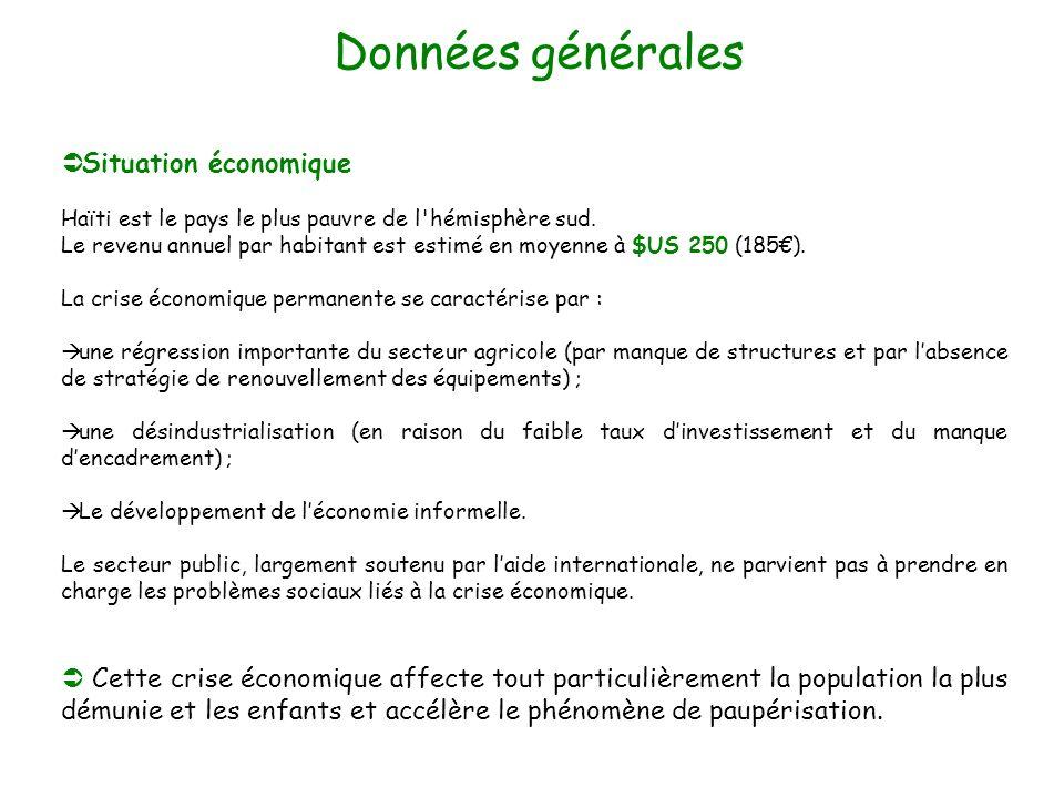 Situation économique Haïti est le pays le plus pauvre de l'hémisphère sud. Le revenu annuel par habitant est estimé en moyenne à $US 250 (185). La cri
