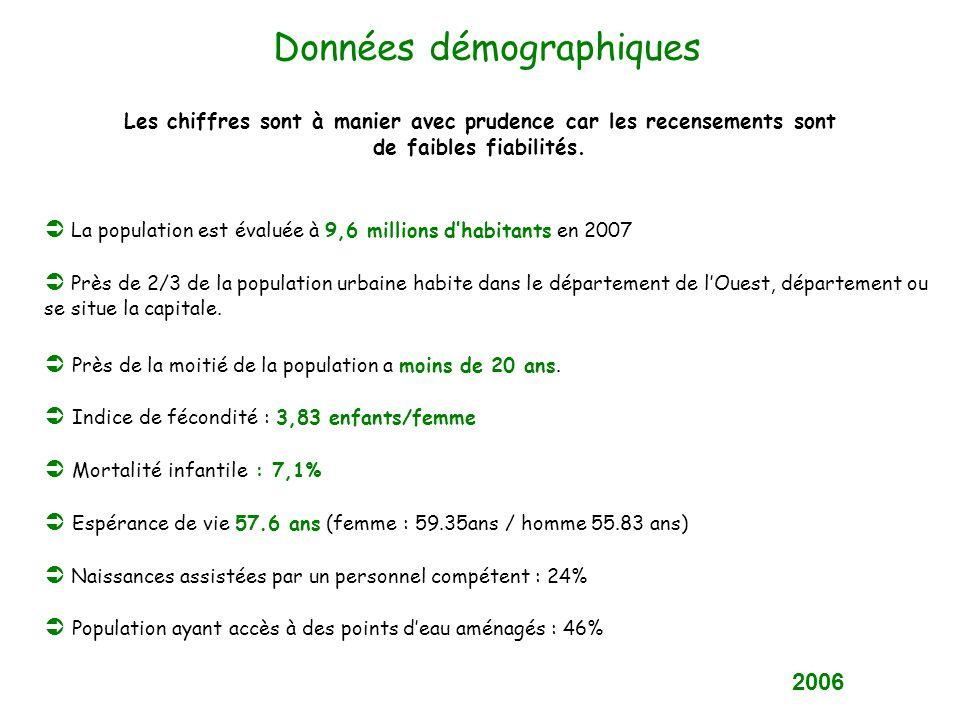 Données démographiques La population est évaluée à 9,6 millions dhabitants en 2007 Près de 2/3 de la population urbaine habite dans le département de