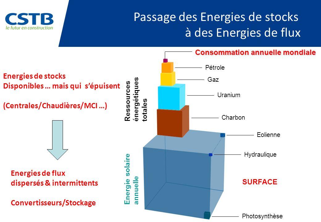 Energies de stocks Disponibles … mais qui sépuisent (Centrales/Chaudières/MCI …) Passage des Energies de stocks à des Energies de flux Energies de flux dispersés & intermittents Convertisseurs/Stockage Consommation annuelle mondiale Pétrole Gaz Uranium Charbon Hydraulique Eolienne Photosynthèse Energie solaire annuelle Ressources énergétiques totales SURFACE