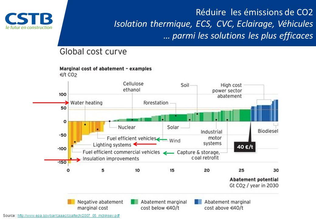 Réduire les émissions de CO2 Isolation thermique, ECS, CVC, Eclairage, Véhicules … parmi les solutions les plus efficaces Source : http://www.epa.gov/oar/caaac/coaltech/2007_05_mckinsey.pdfhttp://www.epa.gov/oar/caaac/coaltech/2007_05_mckinsey.pdf