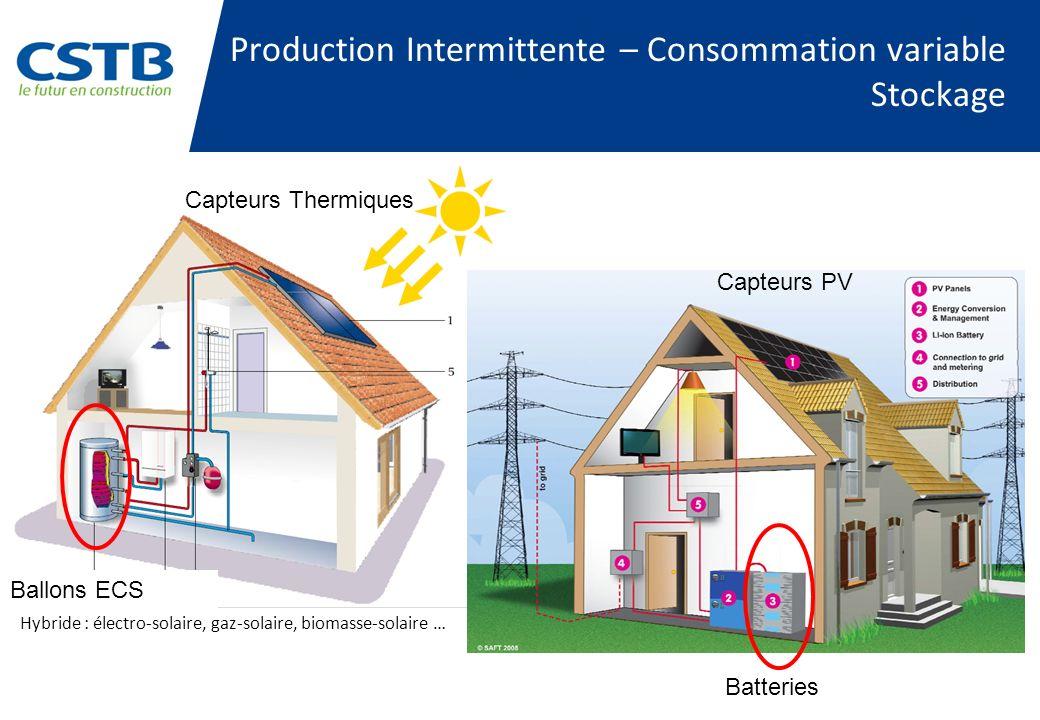 Capteurs Thermiques Capteurs PV Ballons ECS Batteries Hybride : électro-solaire, gaz-solaire, biomasse-solaire … Production Intermittente – Consommation variable Stockage