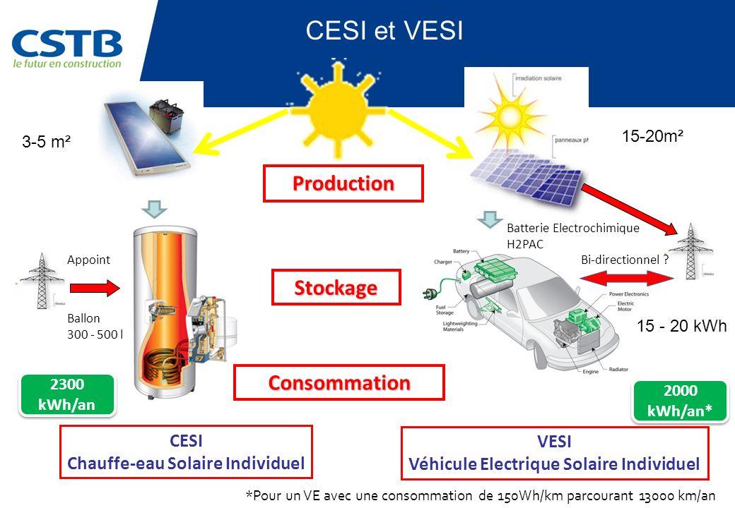Stockage 2300 kWh/an 2000 kWh/an* *Pour un VE avec une consommation de 150Wh/km parcourant 13000 km/an CESI Chauffe-eau Solaire Individuel VESI Véhicule Electrique Solaire Individuel CESI et VESI 15-20m² 3-5 m² Production Consommation Ballon 300 - 500 l 15 - 20 kWh Batterie Electrochimique H2PAC AppointBi-directionnel ?