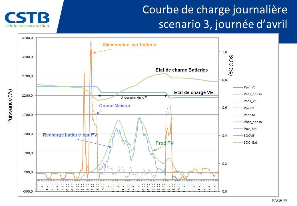 Courbe de charge journalière scenario 3, journée davril PAGE 28 Etat de charge VE Etat de charge Batteries Conso Maison Prod PV Alimentation par batterie Puissance (W) SOC (%) Absence du VE Recharge batterie par PV