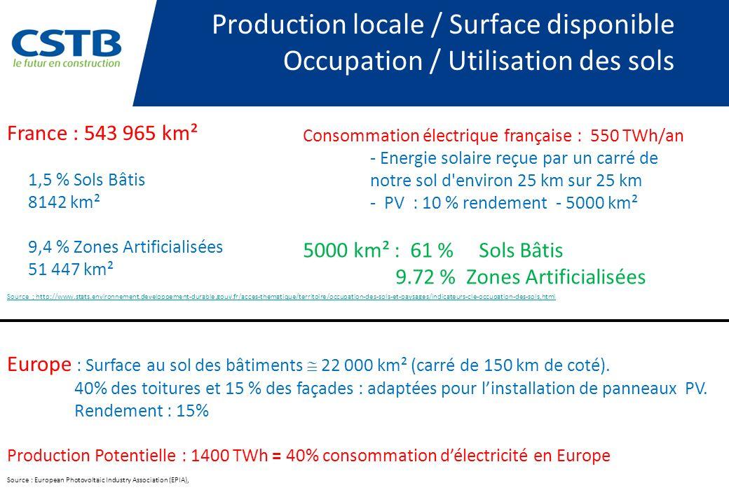Source ; http://www.stats.environnement.developpement-durable.gouv.fr/acces-thematique/territoire/occupation-des-sols-et-paysages/indicateurs-cle-occupation-des-sols.html France : 543 965 km² 1,5 % Sols Bâtis 8142 km² 9,4 % Zones Artificialisées 51 447 km² Consommation électrique française : 550 TWh/an - Energie solaire reçue par un carré de notre sol d environ 25 km sur 25 km - PV : 10 % rendement - 5000 km² 5000 km² : 61 % Sols Bâtis 9.72 % Zones Artificialisées Production locale / Surface disponible Occupation / Utilisation des sols Europe : Surface au sol des bâtiments 22 000 km² (carré de 150 km de coté).