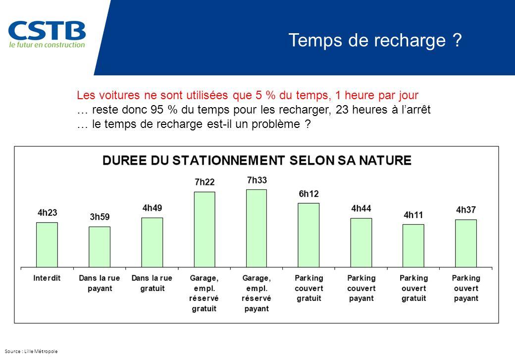 Source : Lille Métropole Temps de recharge .