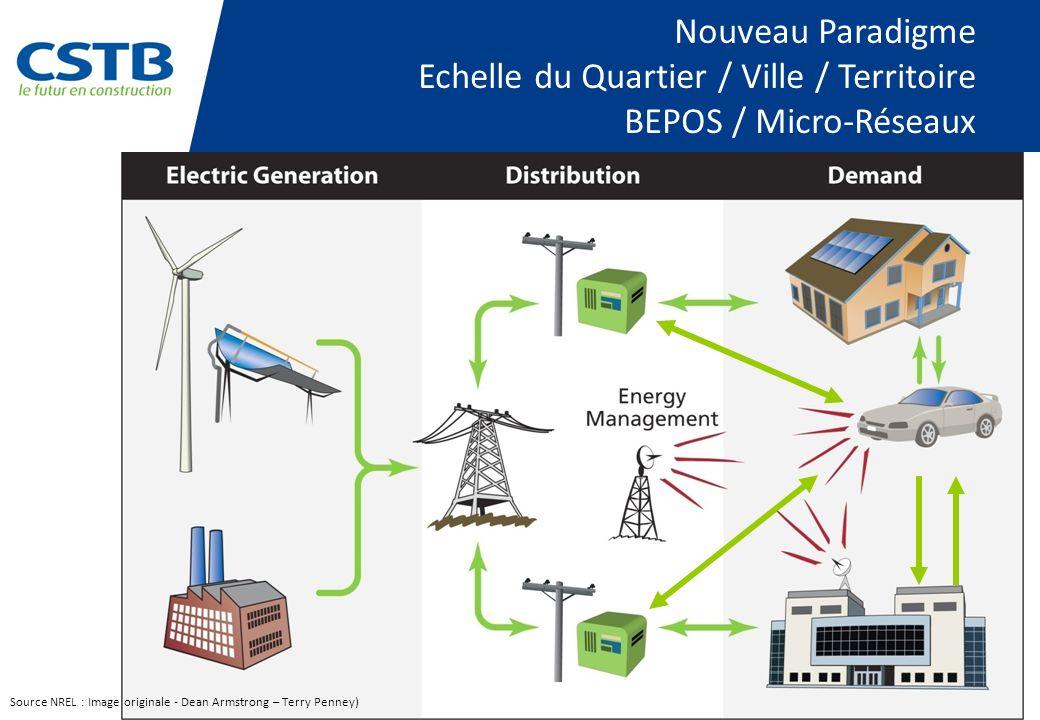 Nouveau Paradigme Echelle du Quartier / Ville / Territoire BEPOS / Micro-Réseaux Source NREL : Image originale - Dean Armstrong – Terry Penney)